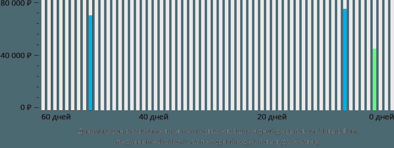 Динамика цен в зависимости от количества оставшихся дней до вылета из Читы в Рим
