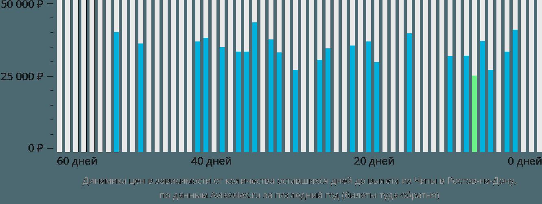 Динамика цен в зависимости от количества оставшихся дней до вылета из Читы в Ростов-на-Дону