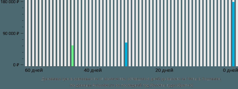 Динамика цен в зависимости от количества оставшихся дней до вылета из Читы в Хошимин