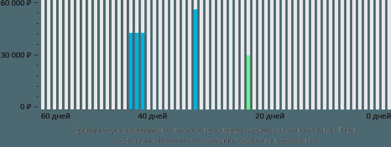 Динамика цен в зависимости от количества оставшихся дней до вылета из Читы в Тиват
