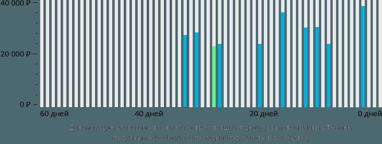Динамика цен в зависимости от количества оставшихся дней до вылета из Читы в Тюмень
