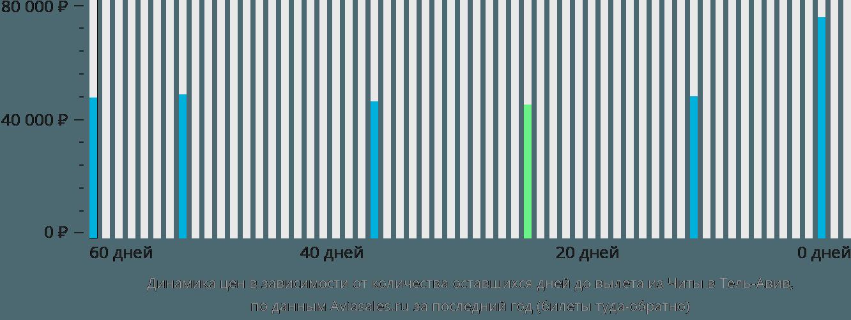 Динамика цен в зависимости от количества оставшихся дней до вылета из Читы в Тель-Авив