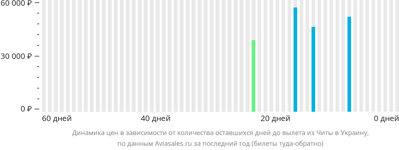 Динамика цен в зависимости от количества оставшихся дней до вылета из Читы в Украину