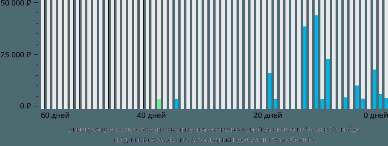 Динамика цен в зависимости от количества оставшихся дней до вылета из Читы в Улан-Удэ