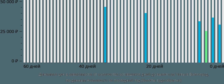 Динамика цен в зависимости от количества оставшихся дней до вылета из Читы в Волгоград