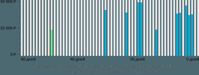 Динамика цен в зависимости от количества оставшихся дней до вылета из Читы в Воронеж