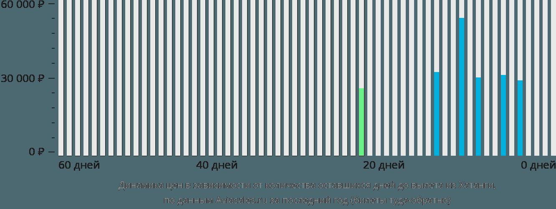 Динамика цен в зависимости от количества оставшихся дней до вылета из Хатанги
