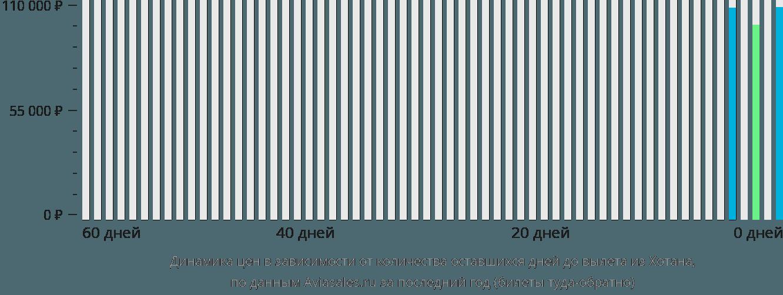 Динамика цен в зависимости от количества оставшихся дней до вылета из Хотана