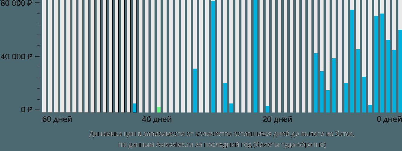 Динамика цен в зависимости от количества оставшихся дней до вылета из Хатая