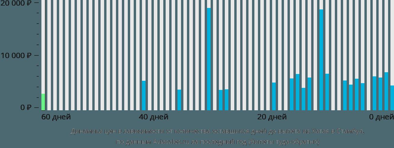 Динамика цен в зависимости от количества оставшихся дней до вылета из Хатая в Стамбул