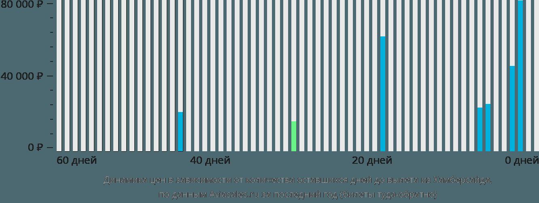 Динамика цен в зависимости от количества оставшихся дней до вылета из Хамберсайда