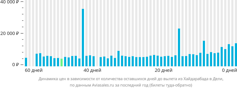 Динамика цен в зависимости от количества оставшихся дней до вылета из Хайдарабада в Дели