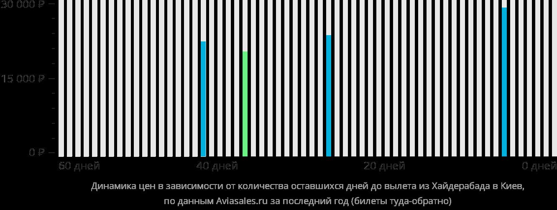 Динамика цен в зависимости от количества оставшихся дней до вылета из Хайдарабада в Киев