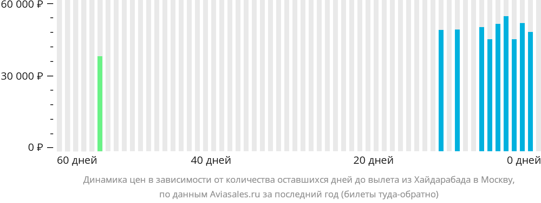 Динамика цен в зависимости от количества оставшихся дней до вылета из Хайдарабада в Москву