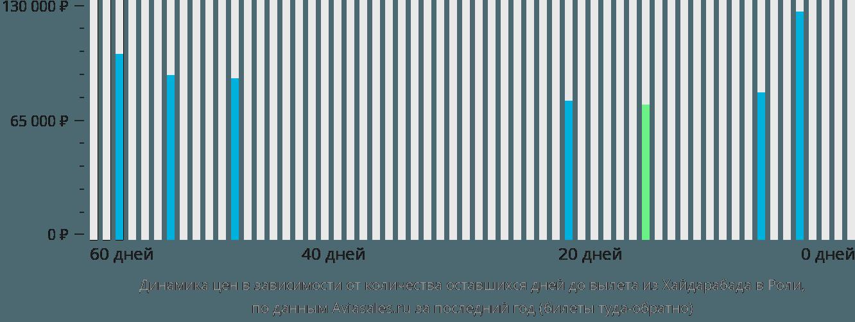 Динамика цен в зависимости от количества оставшихся дней до вылета из Хайдарабада в Роли