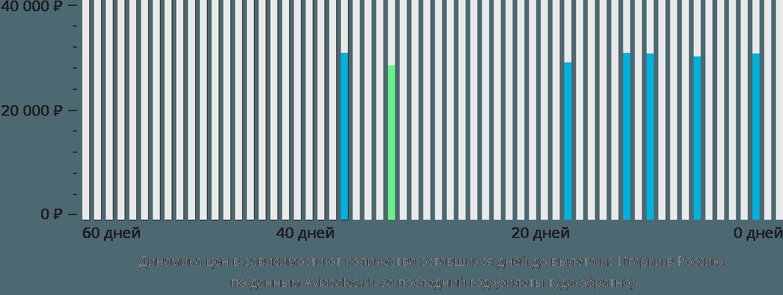Динамика цен в зависимости от количества оставшихся дней до вылета из Игарки в Россию
