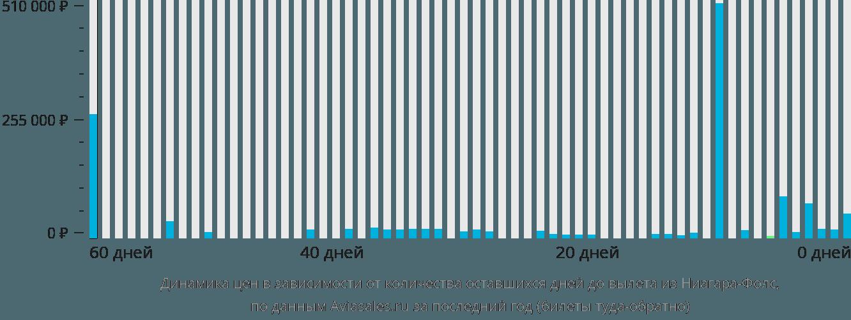 Динамика цен в зависимости от количества оставшихся дней до вылета из Ниагара Фолс
