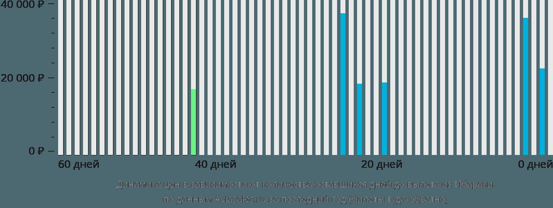 Динамика цен в зависимости от количества оставшихся дней до вылета из Ибараки