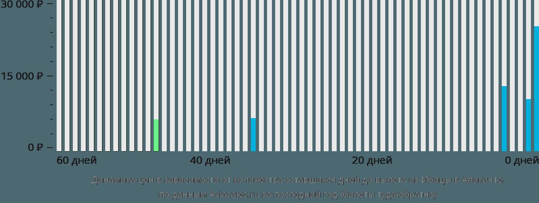 Динамика цен в зависимости от количества оставшихся дней до вылета из Ибицы в Аликанте