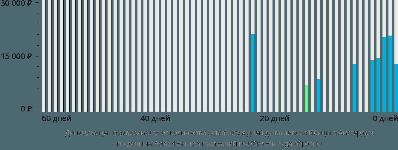 Динамика цен в зависимости от количества оставшихся дней до вылета из Ибицы в Амстердам