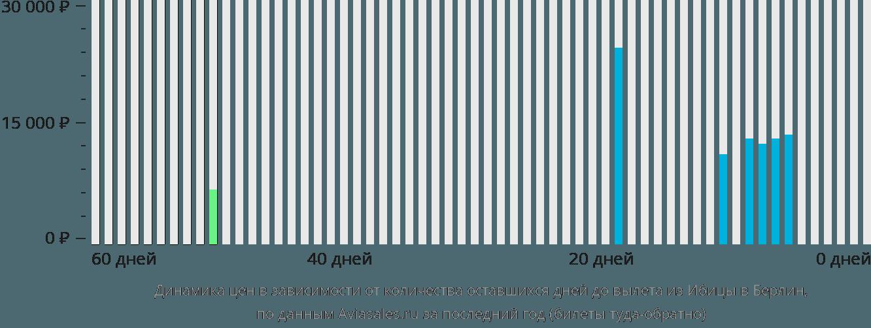 Динамика цен в зависимости от количества оставшихся дней до вылета из Ибицы в Берлин