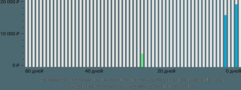 Динамика цен в зависимости от количества оставшихся дней до вылета из Ибицы в Брюссель
