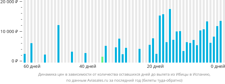 Динамика цен в зависимости от количества оставшихся дней до вылета из Ибицы в Испанию