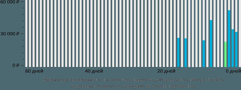 Динамика цен в зависимости от количества оставшихся дней до вылета из Ибицы в Москву