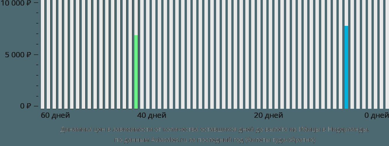 Динамика цен в зависимости от количества оставшихся дней до вылета из Ибицы в Нидерланды