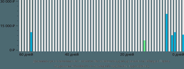 Динамика цен в зависимости от количества оставшихся дней до вылета из Ибицы в Париж