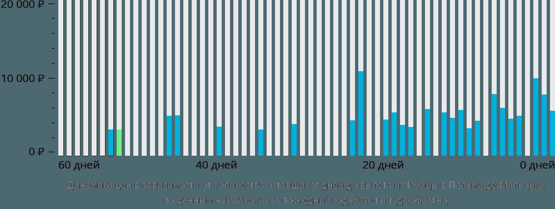 Динамика цен в зависимости от количества оставшихся дней до вылета из Ибицы в Пальма-де-Мальорку