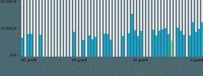 Динамика цен в зависимости от количества оставшихся дней до вылета из Индора в Гоа