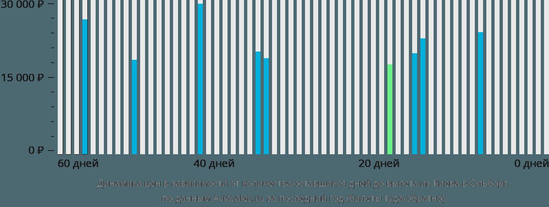 Динамика цен в зависимости от количества оставшихся дней до вылета из Киева в Ольборг