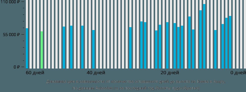 Динамика цен в зависимости от количества оставшихся дней до вылета из Киева в Аккру