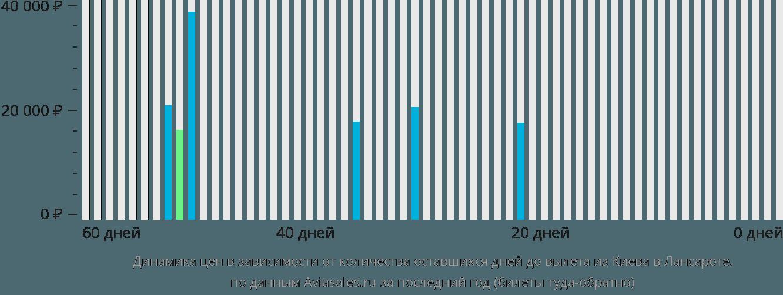 Динамика цен в зависимости от количества оставшихся дней до вылета из Киева в Лансароте