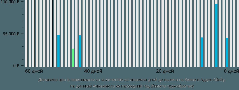 Динамика цен в зависимости от количества оставшихся дней до вылета из Киева в Аддис-Абебу