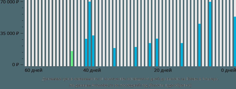 Динамика цен в зависимости от количества оставшихся дней до вылета из Киева в Альгеро