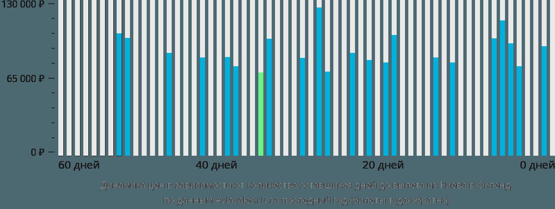 Динамика цен в зависимости от количества оставшихся дней до вылета из Киева в Окленд