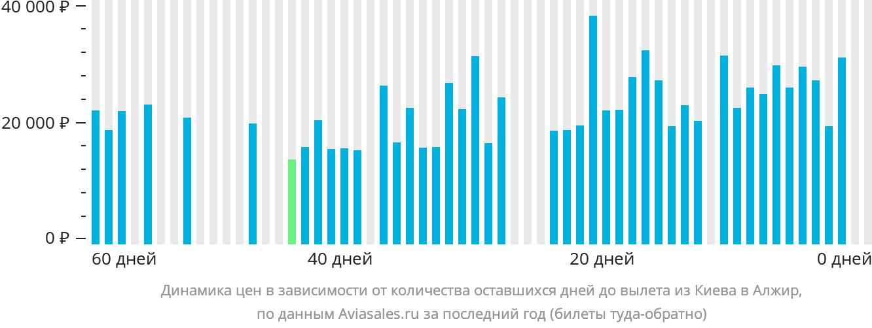 Динамика цен в зависимости от количества оставшихся дней до вылета из Киева в Алжир