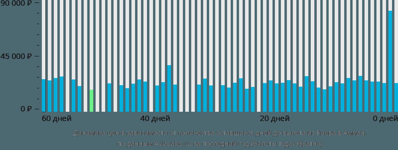 Динамика цен в зависимости от количества оставшихся дней до вылета из Киева в Амман