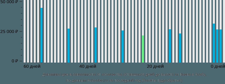 Динамика цен в зависимости от количества оставшихся дней до вылета из Киева в Акабу