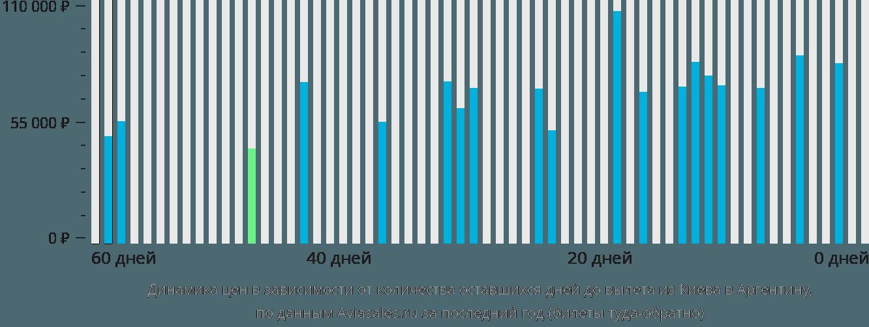 Динамика цен в зависимости от количества оставшихся дней до вылета из Киева в Аргентину
