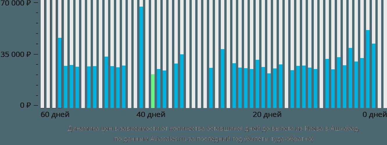 Динамика цен в зависимости от количества оставшихся дней до вылета из Киева в Ашхабад
