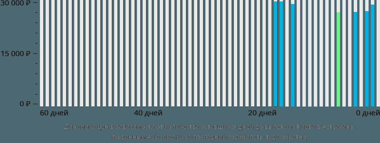 Динамика цен в зависимости от количества оставшихся дней до вылета из Киева в Астрахань