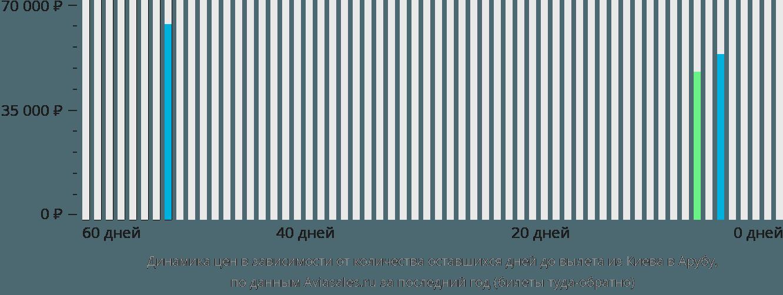 Динамика цен в зависимости от количества оставшихся дней до вылета из Киева в Арубу
