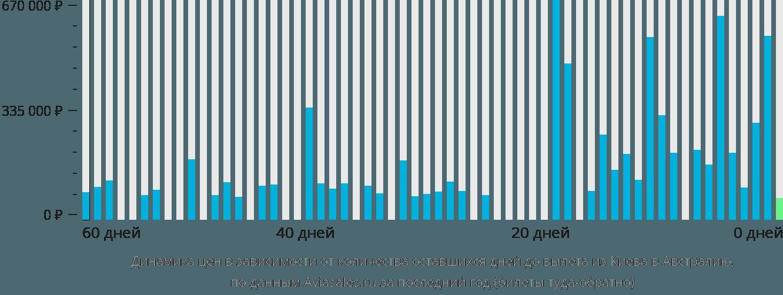 Динамика цен в зависимости от количества оставшихся дней до вылета из Киева в Австралию