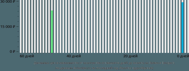 Динамика цен в зависимости от количества оставшихся дней до вылета из Киева в Белфаст