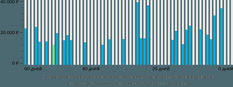 Динамика цен в зависимости от количества оставшихся дней до вылета из Киева в Берген