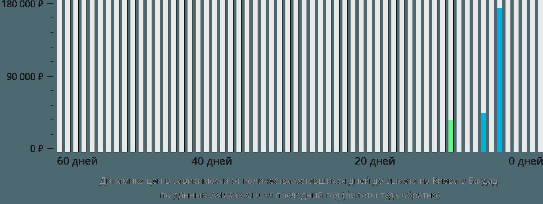 Динамика цен в зависимости от количества оставшихся дней до вылета из Киева в Багдад