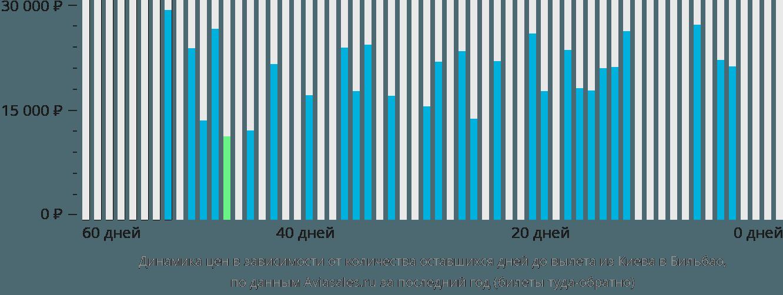 Динамика цен в зависимости от количества оставшихся дней до вылета из Киева в Бильбао
